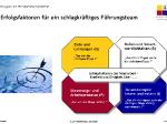 fuehrungsbuednis-slide1.png